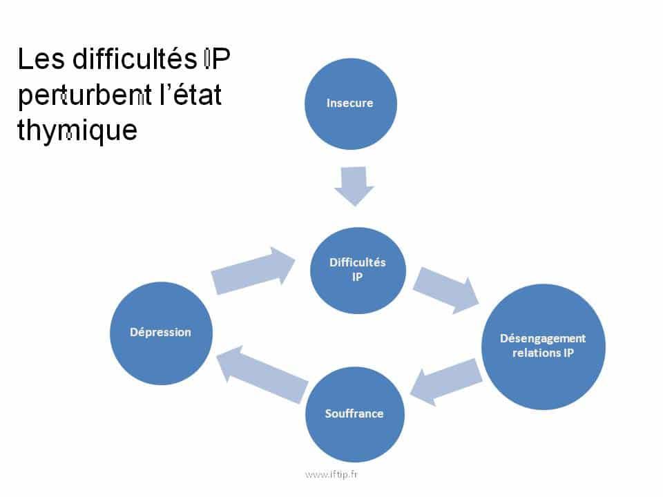dépression institut de formation en thérapie interpersonnelle association aftip creatip française cercle recherche épisode dépressif majeur