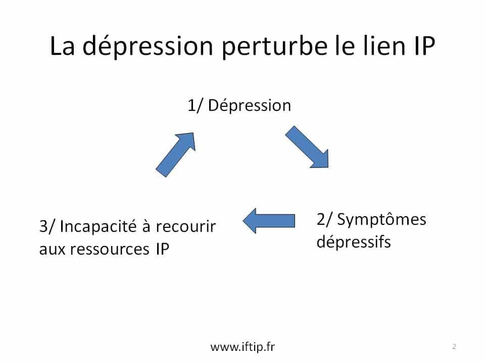 dépression institut de formation en thérapie interpersonnelle association aftip creatip tip française cercle recherche appliqué tip