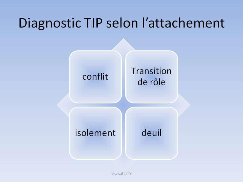 tip thérapie interpersonnelle basée sur l'attachement